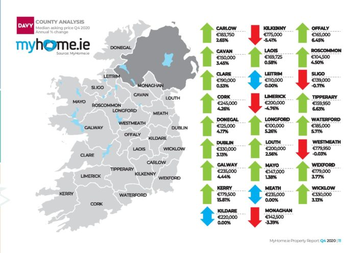Property prices in Cork remain unchanged for Q4 2020